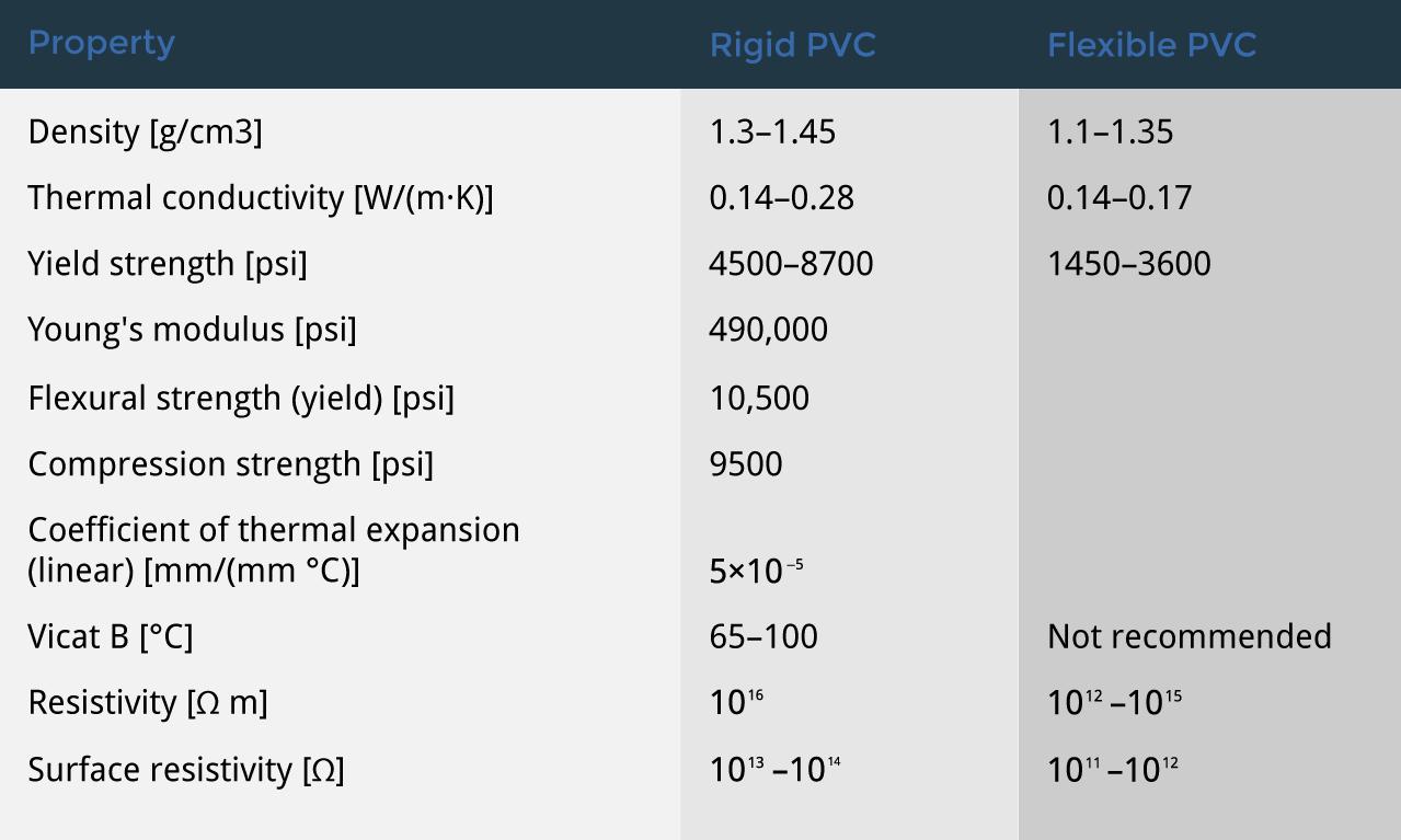 PVC-Table